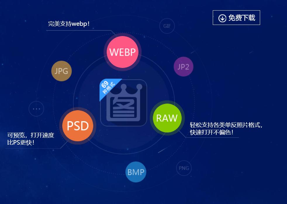 除了支持JPG/BMP/PNG常见图片格式 和GIF/TIF动画格式, 还支持PSD/RAW/WEBP/JP2等专业格式。